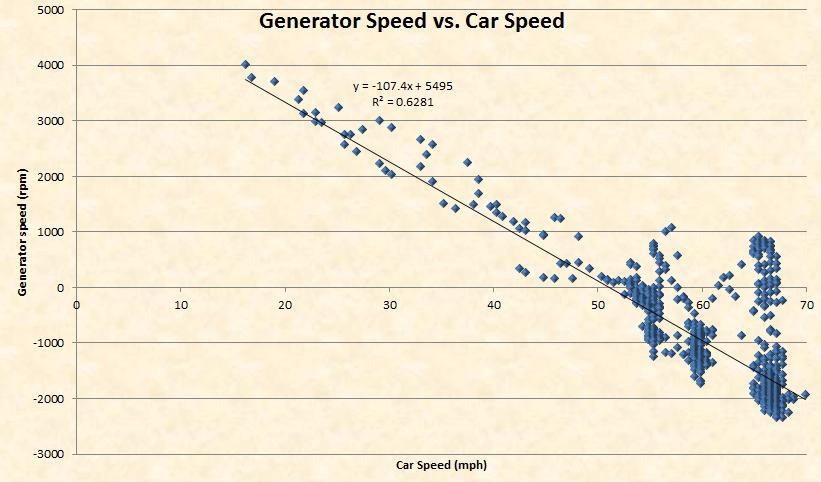 Generator Speed vs. Car's Speed